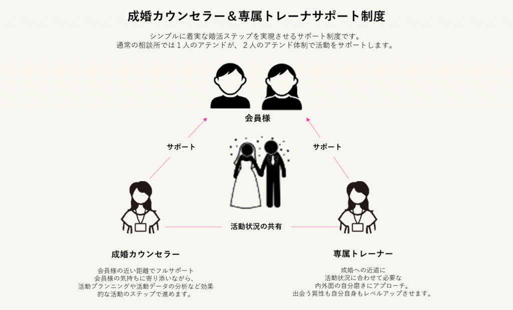 婚活Wサポート