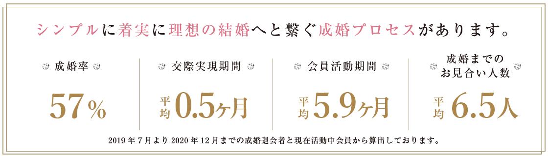 konkatsu-seikon